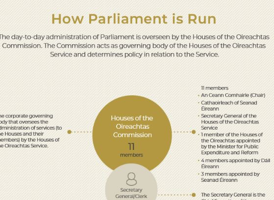 How Parliament is run